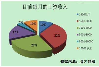 调查显示:8成职场人对目前薪酬不满意 - 英才网联 - 英才网联官方博客