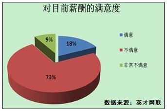 英才网联调查显示:八成职场人居住面积不足10㎡ - 英才网联 - 英才网联官方博客