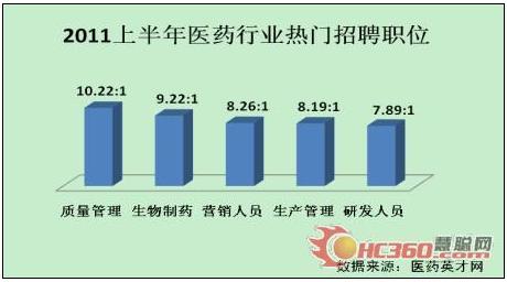 五大热门职位领跑2011上半年医药业 - 英才网联 - 英才网联官方博客