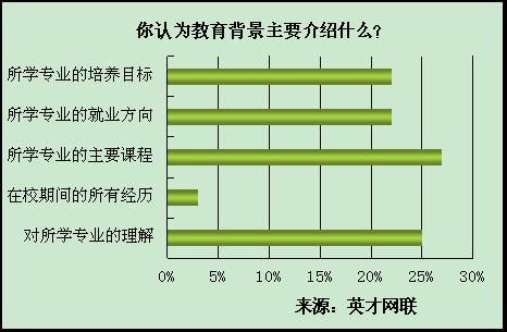 调查显示: 超7成应届生不清楚简历制作要点 - 英才网联 - 英才网联官方博客