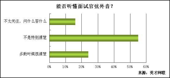 调查显示:近七成应届生难以应对压力面试 - 英才网联 - 英才网联官方博客