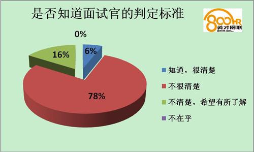 调查显示:九成职场新人不懂礼仪标准 - 英才网联 - 英才网联官方博客