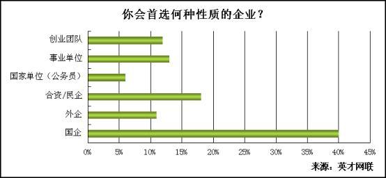 调查显示:仅两成应届生青睐一线城市就业 - 英才网联 - 英才网联官方博客