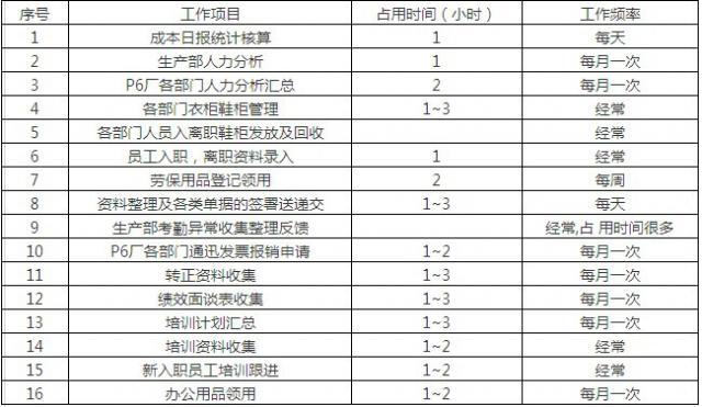 com (车间文员年度工作总结范文ppt模板ppt图1) 办公室文员与生产部