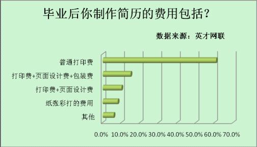 七成毕业生承受房租压力 购买正装成支出大项 - 英才网联 - 英才网联官方博客
