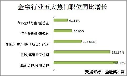 上半年金融人才需求同比增52.4 基金经理居榜首 - 英才网联 - 英才网联官方博客