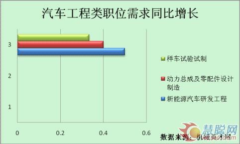金九银十汽车人才需求攀升 北京人才需求居首 - 英才网联 - 英才网联官方博客
