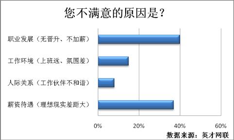 71%年后有跳槽计划 40%对目前工作不满意