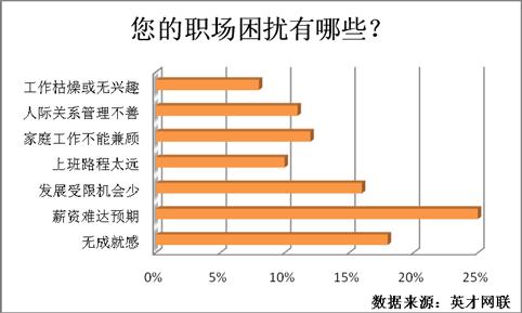 新女性调查:32%压力来源职业发展 薪资难达预期成困