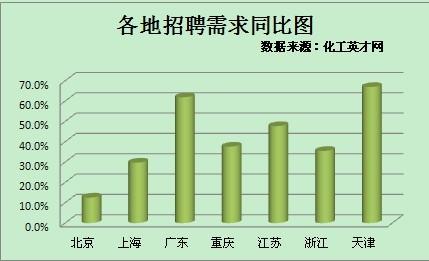 2013年化工行业开年招聘行情分析