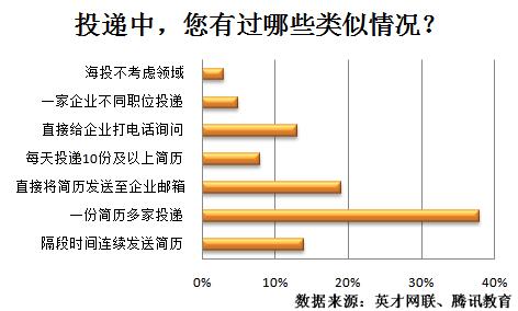 调查显示:38%海投简历赌命中率 31%急需指导