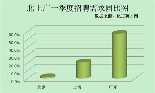 一线城市化工招聘需求普涨 广东领跑