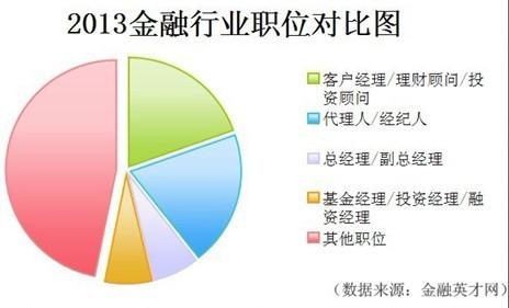 2013金融行业职位对比图