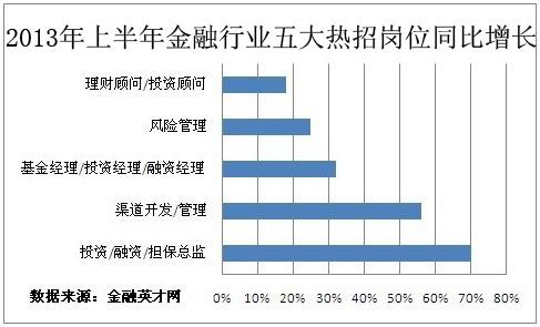 上半年投资理财岗位全面飘红 投资总监登榜首
