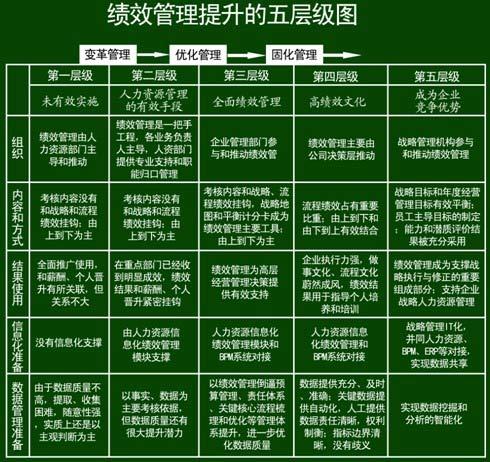 从索尼微软看中国民企绩效管理