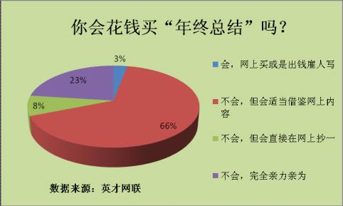 半数职场人认为年终总结无意义 仅两成人会亲力亲为