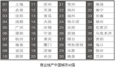 2013商业地产最佳城市排名出炉 沪京位列状元榜眼