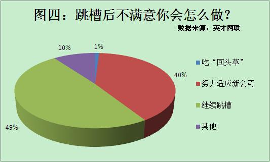 41%职场人跳槽后不满意 薪酬和职业发展成主因