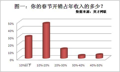 调查显示15%的职场人春节花销过万 红包礼物是大头