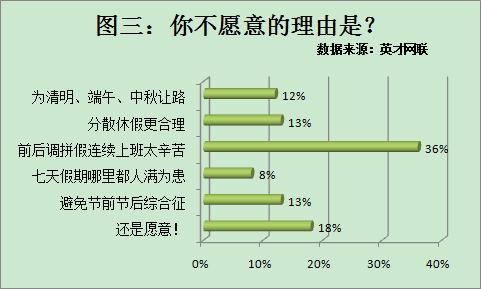 92%职场人支持五一长假恢复 调休是节日安排痛点
