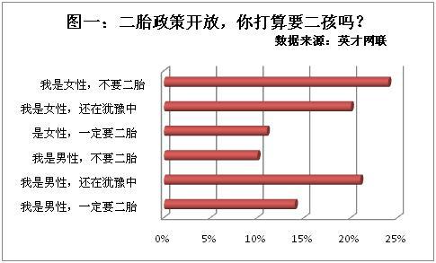 职业和经济双重压力  24%职场女性婉拒二孩