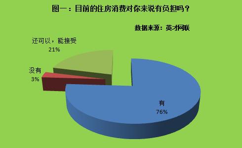 调查显示:住房消费已成为76%职场人负担 71%选择租房