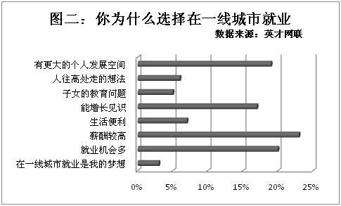 北上广深仍是就业首选 二线城市被选率上升