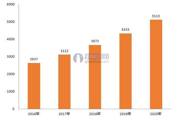 2016-2020年中国通用航空器数量规模预测(单位:架)