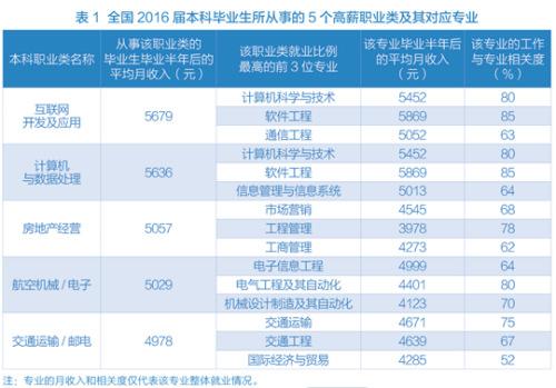 互联网开发和房地产经营的大学毕业生收入高