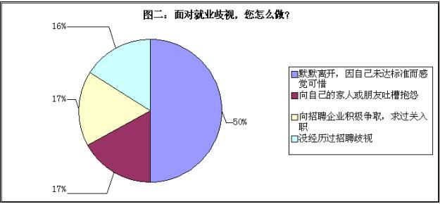 75%的求职者遭遇过就业歧视 学历歧视占31%