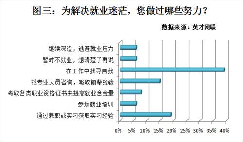 调查显示:多数人正遭遇求职迷茫 缺乏职业规划是关键