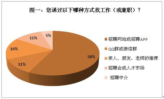 83%求职者被骗过 防范意识薄弱是主因