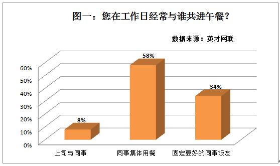 近六成职场人认为职场社交环境比较令人满意
