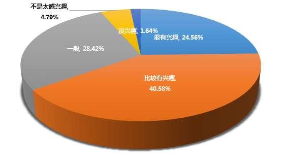 报告:超60%高校学生有创业意愿 二线城市是首选