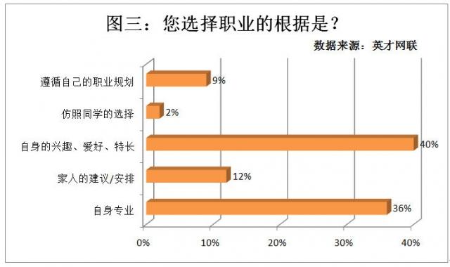 37%毕业生选择一线城市就业 半数期望薪酬五千元以上