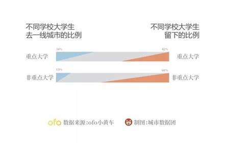 调查:重点高校毕业生去一线城市就业比更高
