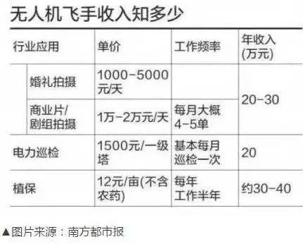 民用无人机制造业被工信部点名支持 有岗位月入10万