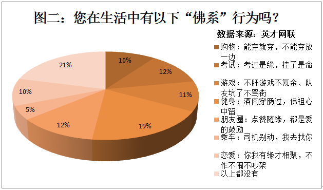 """职场""""佛系员工""""占比73% 仅13%""""点赞""""佛系心理"""