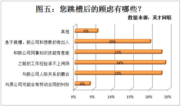 金三银四54%职场人准备跳槽 薪资待遇仍是主因