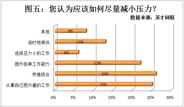 六成职场人认为工作压力大 薪酬晋升问题是主因