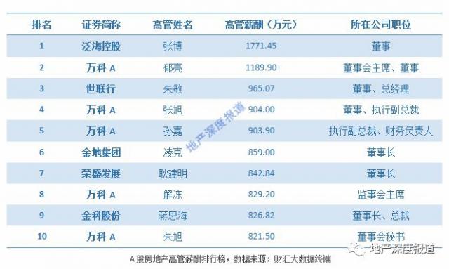 房产高管薪酬大起底 万科郁亮年薪1189.9万仅排第二