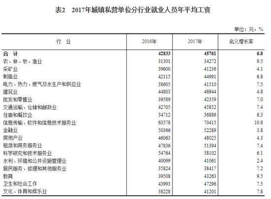 2017年平均工资出炉 IT业超13万元居首