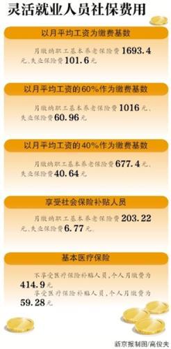 北京今年社保缴费基数为8467元 比两年前上涨8.99%