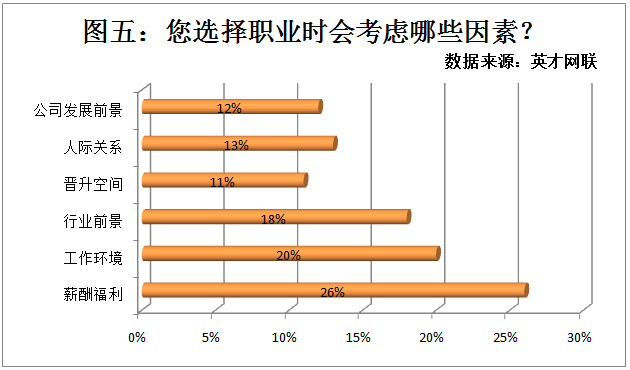 55%毕业生向往二线城市 薪酬待遇仍是考虑首位
