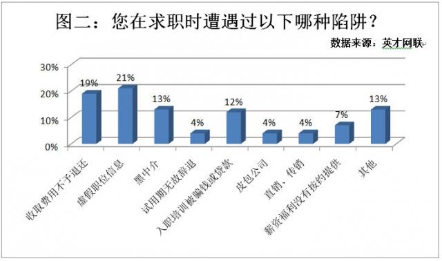 """53%的求职者遭遇过求职陷阱 虚假职位""""坑""""最多"""