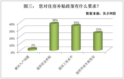 36%的毕业生就业优先考虑房补 4成人看重单位是否有福利