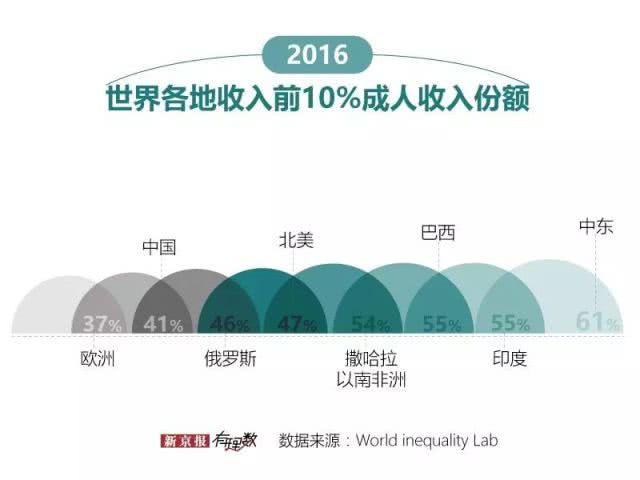 上海居民收入是河南的3倍,国人收入的变化有多大
