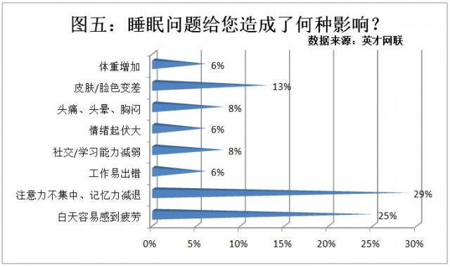 英才网联调查显示80%职场人睡眠有问题 玩手机成主因