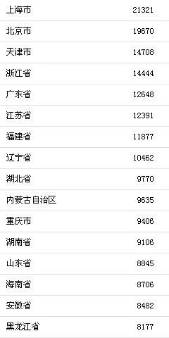 上半年居民消费榜出炉 上海人最能挣钱也最能花钱