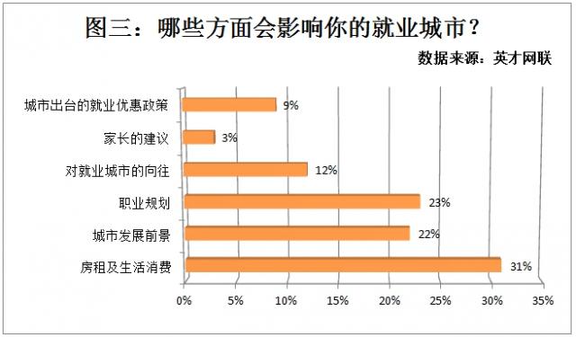 调查显示房租上涨影响就业 82%的职场人考虑换城市发展